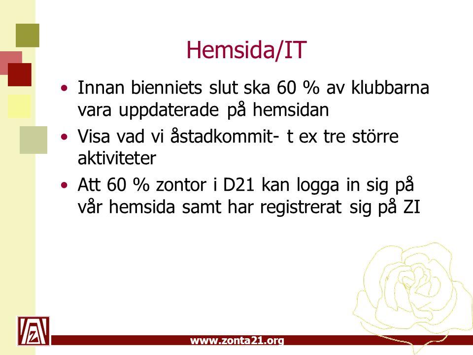 Hemsida/IT Innan bienniets slut ska 60 % av klubbarna vara uppdaterade på hemsidan. Visa vad vi åstadkommit- t ex tre större aktiviteter.