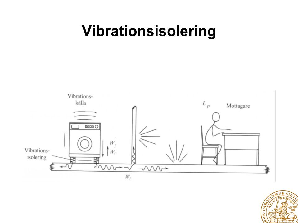Vibrationsisolering