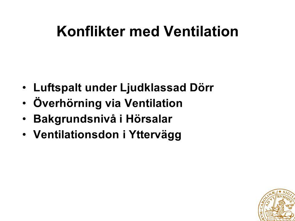 Konflikter med Ventilation