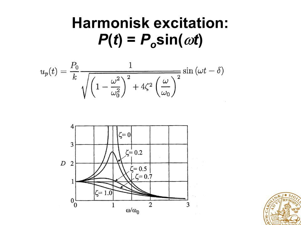 Harmonisk excitation: P(t) = Posin(t)