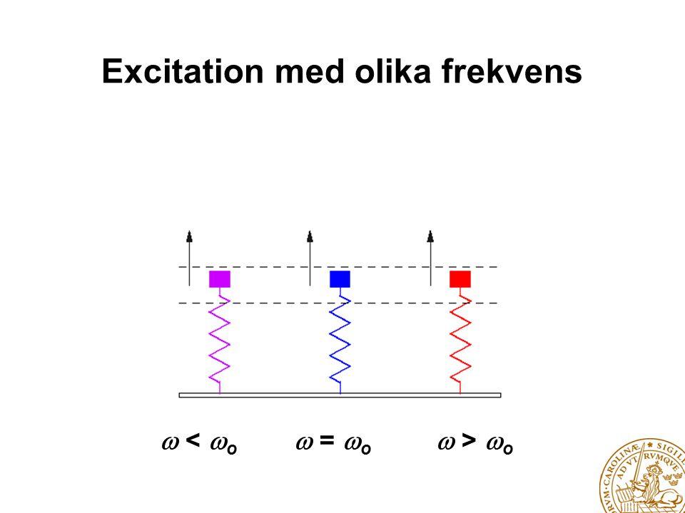 Excitation med olika frekvens