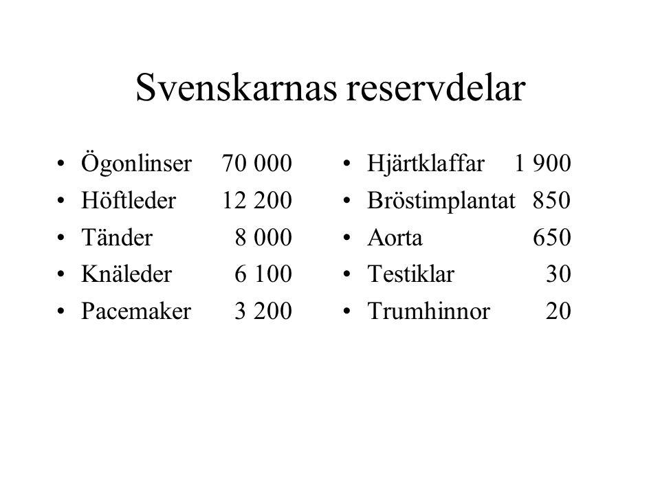 Svenskarnas reservdelar