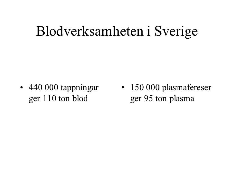 Blodverksamheten i Sverige
