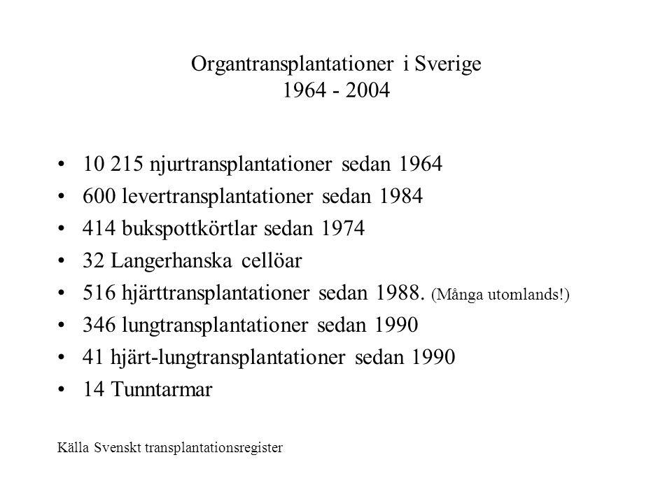 Organtransplantationer i Sverige 1964 - 2004