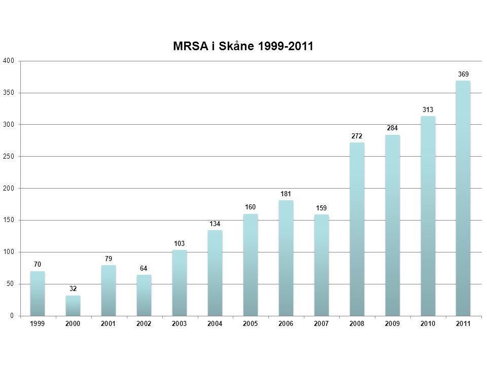 MRSA 2011 Medianålder 29 år. 47% kvinnor. 12
