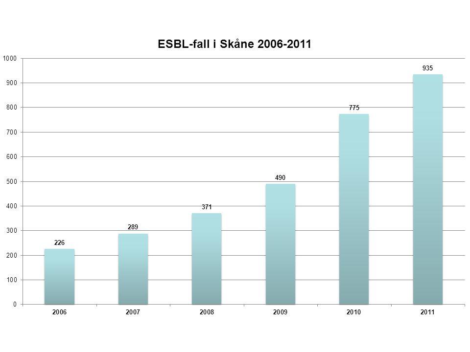 ESBL 2011 Medianålder 55 år. 67 % kvinnor. 26