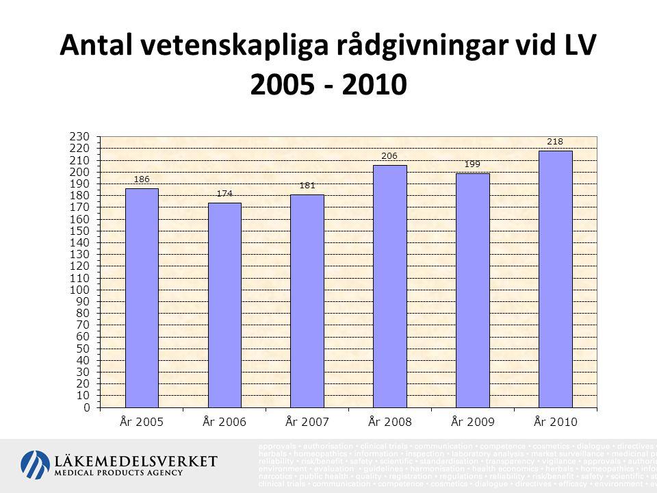 Antal vetenskapliga rådgivningar vid LV 2005 - 2010