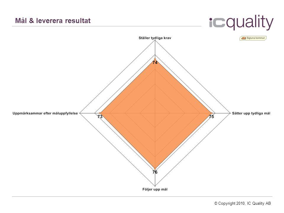 Mål & leverera resultat