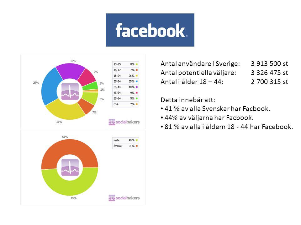 Antal användare I Sverige: 3 913 500 st