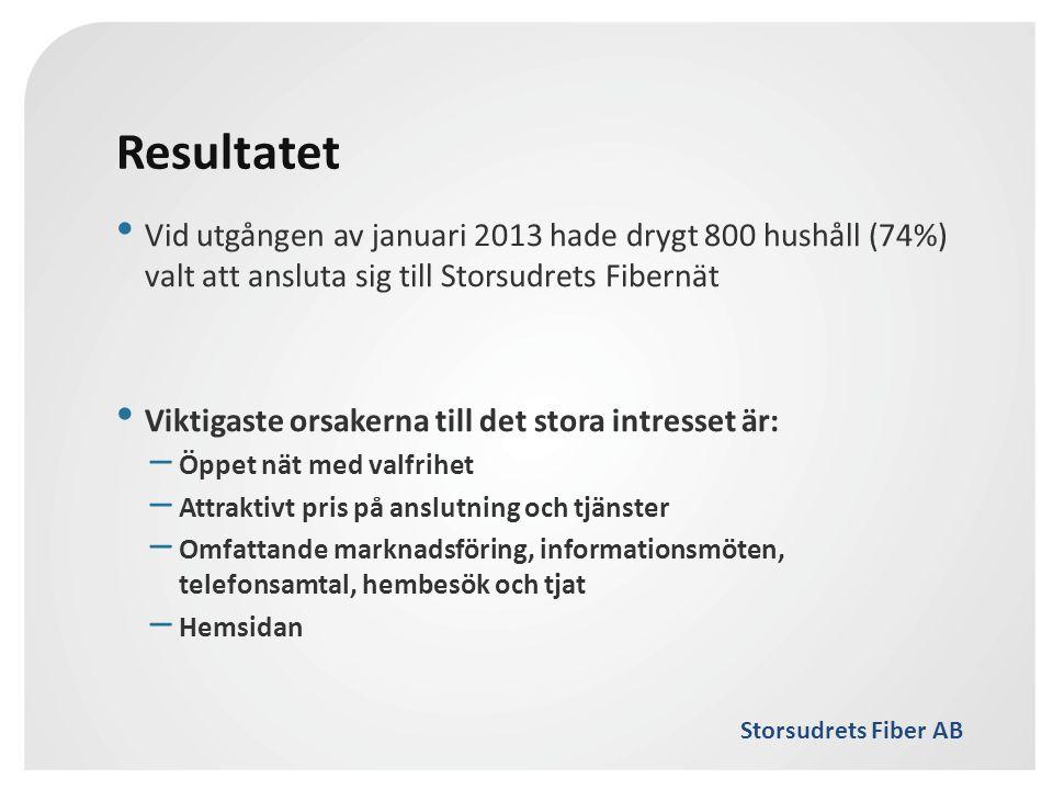Resultatet Vid utgången av januari 2013 hade drygt 800 hushåll (74%) valt att ansluta sig till Storsudrets Fibernät.