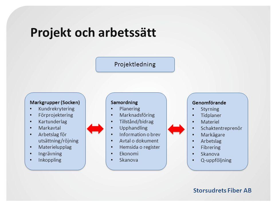 Projekt och arbetssätt
