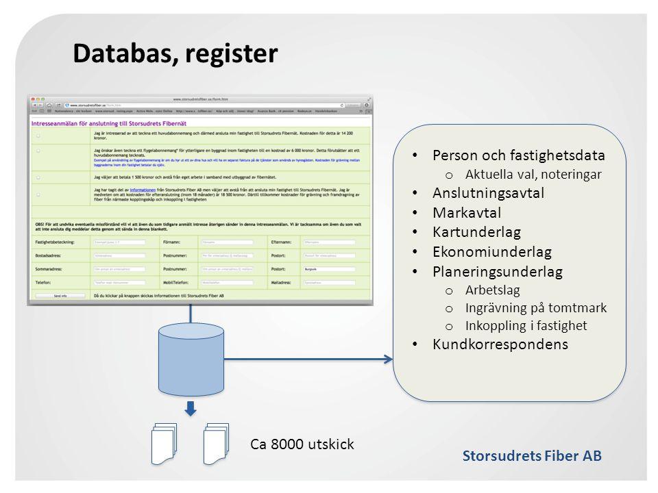 Databas, register Person och fastighetsdata Anslutningsavtal Markavtal
