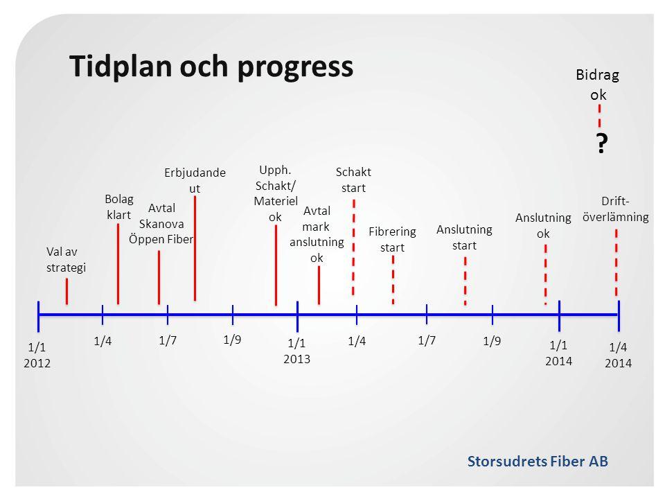 Tidplan och progress Bidrag ok Erbjudande ut Upph. Schakt/ Materiel