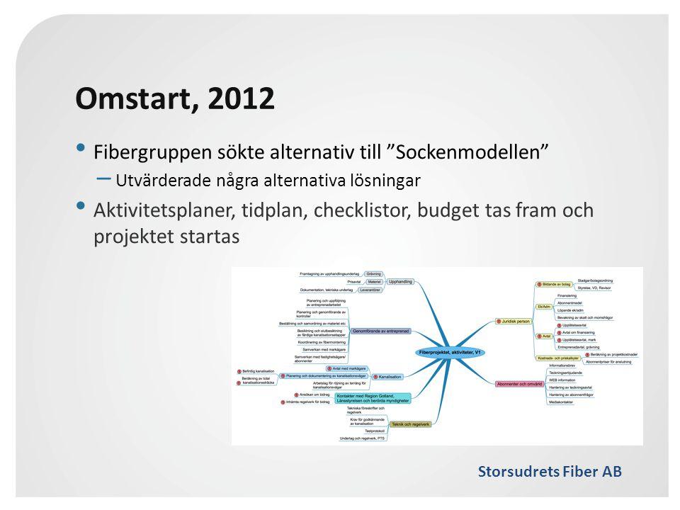 Omstart, 2012 Fibergruppen sökte alternativ till Sockenmodellen