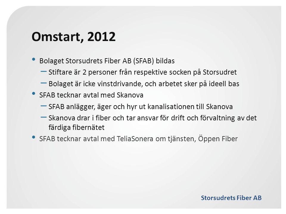 Omstart, 2012 Bolaget Storsudrets Fiber AB (SFAB) bildas