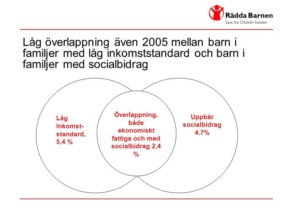 både ekonomiskt fattiga och med socialbidrag 2,4 %