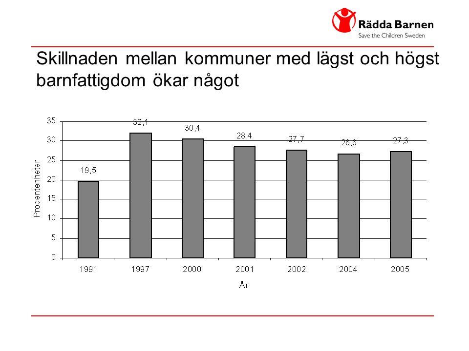 Skillnaden mellan kommuner med lägst och högst barnfattigdom ökar något