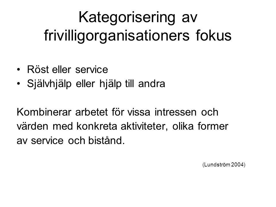 Kategorisering av frivilligorganisationers fokus