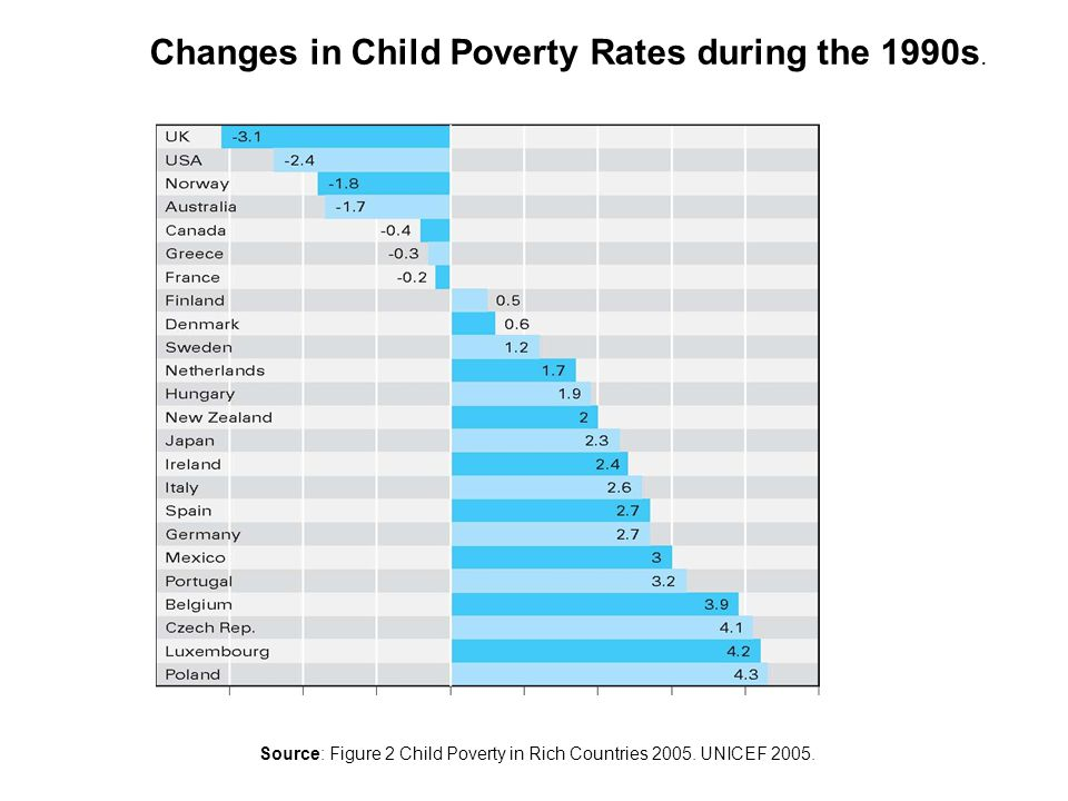 Changes in Child Poverty Rates during the 1990s.