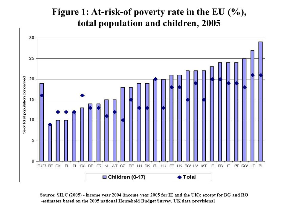 Figure 1: At-risk-of poverty rate in the EU (%),