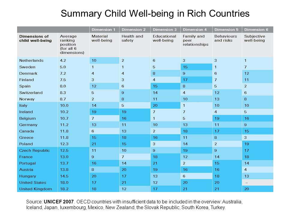 Summary Child Well-being in Rich Countries