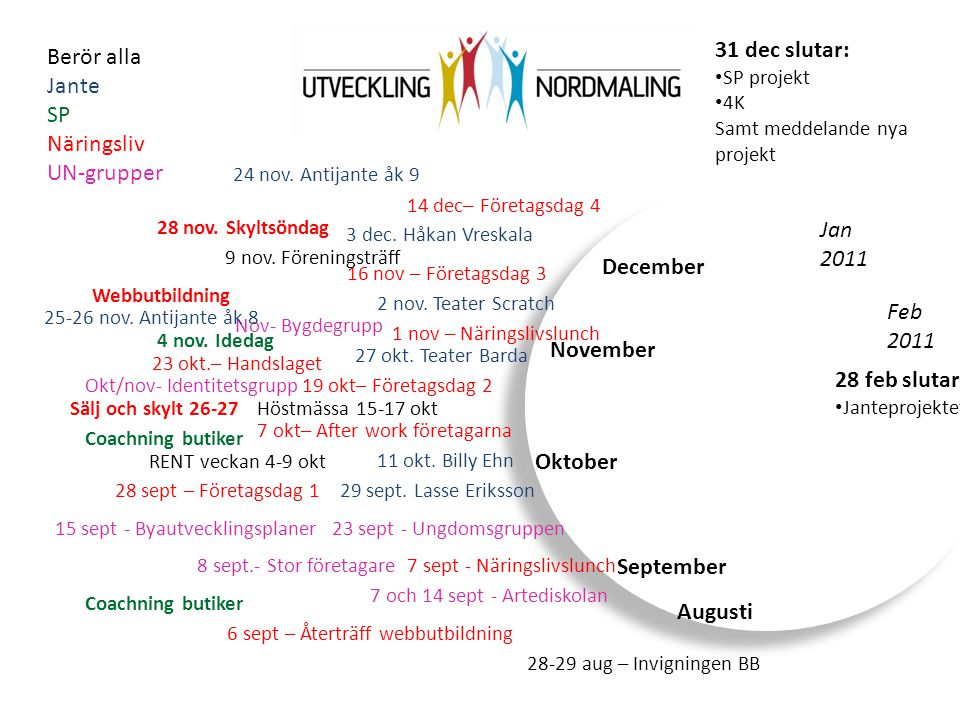 31 dec slutar: Berör alla Jante SP Näringsliv UN-grupper Jan 2011