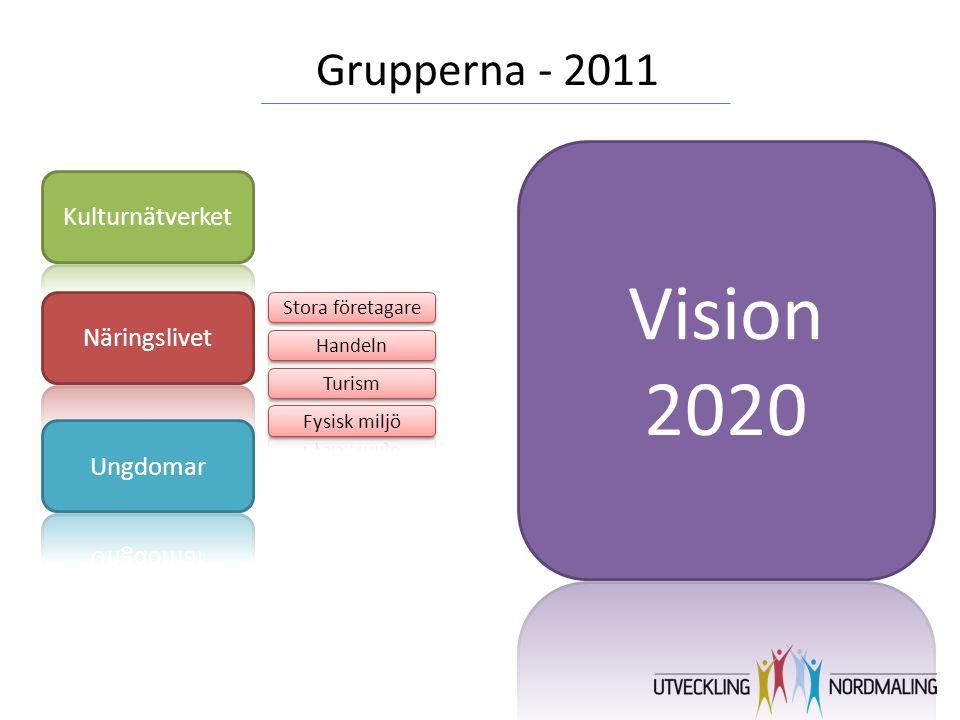 Vision 2020 Grupperna - 2011 Kulturnätverket Näringslivet Ungdomar