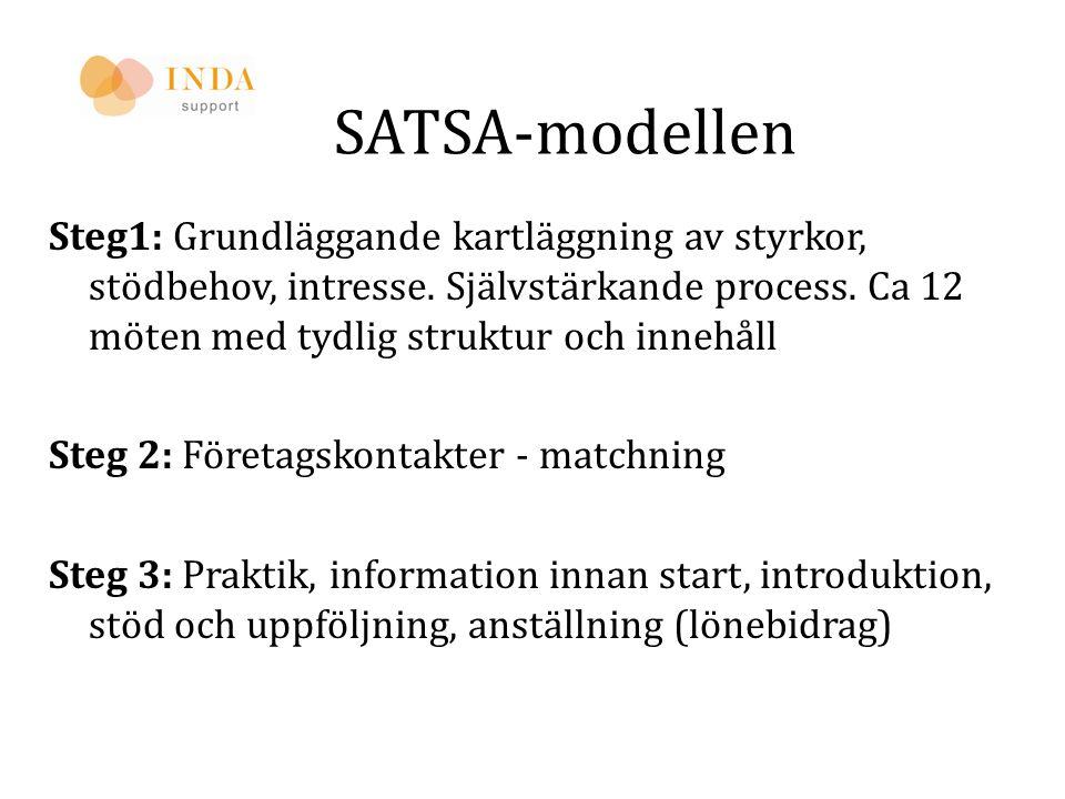 SATSA-modellen