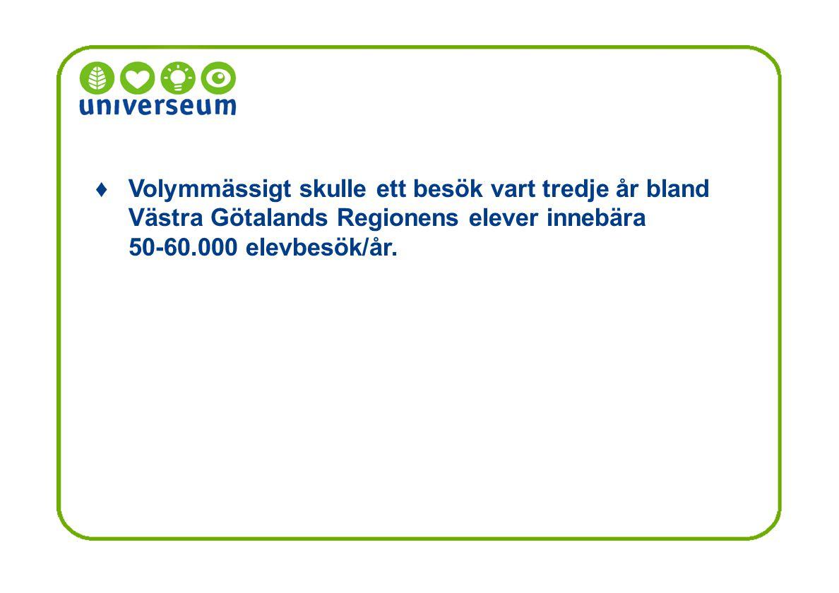 ♦ Volymmässigt skulle ett besök vart tredje år bland Västra Götalands Regionens elever innebära.