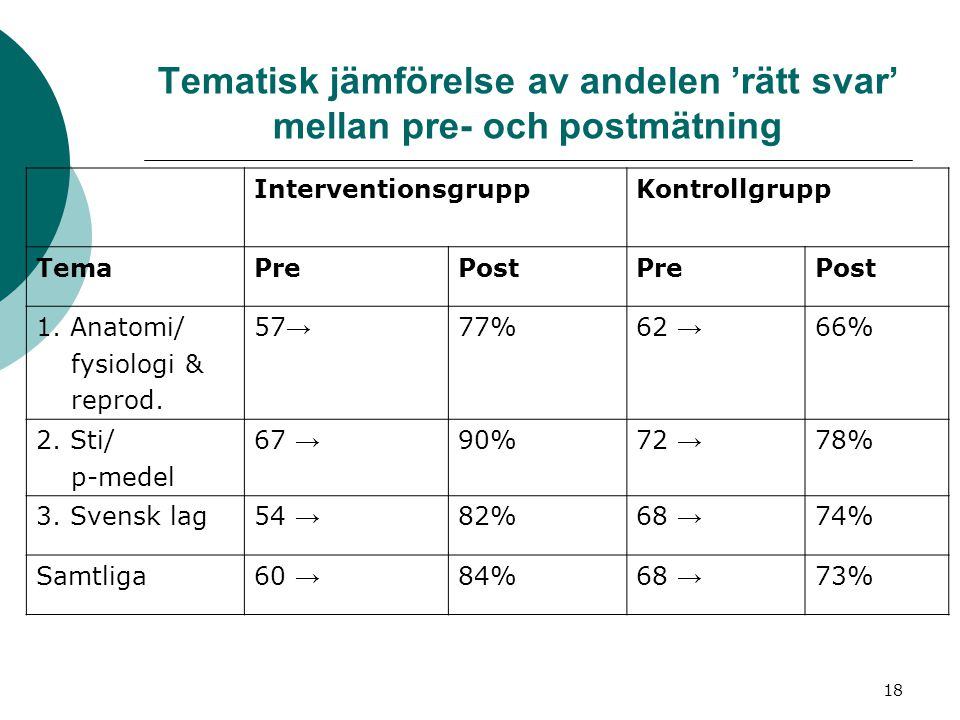 Tematisk jämförelse av andelen 'rätt svar' mellan pre- och postmätning
