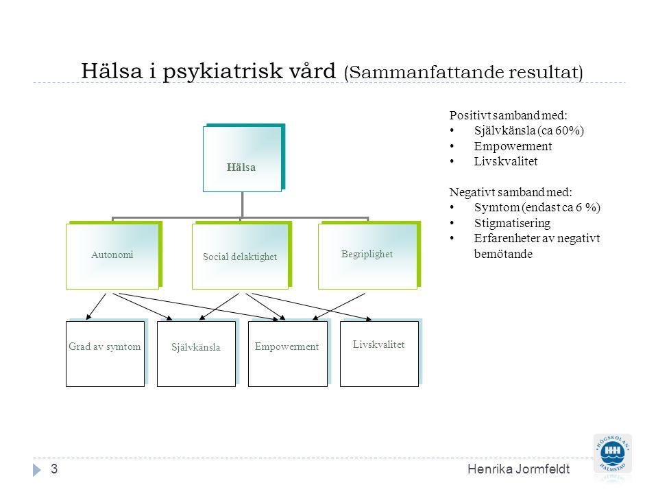 Hälsa i psykiatrisk vård (Sammanfattande resultat)