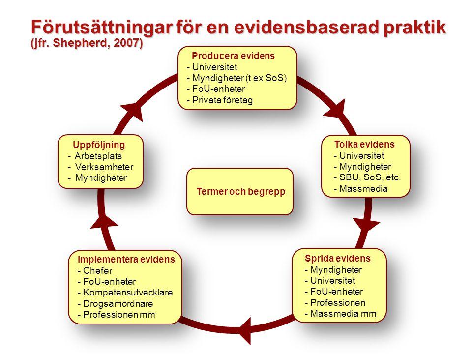 Förutsättningar för en evidensbaserad praktik (jfr. Shepherd, 2007)