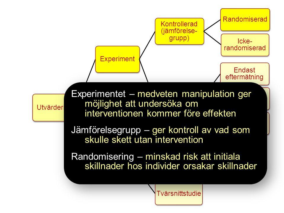 Utvärdering Experiment. Kontrollerad (jämförelse-grupp) Randomiserad. Icke-randomiserad. Ej kontrollerad (ej jämförelse-grupp)