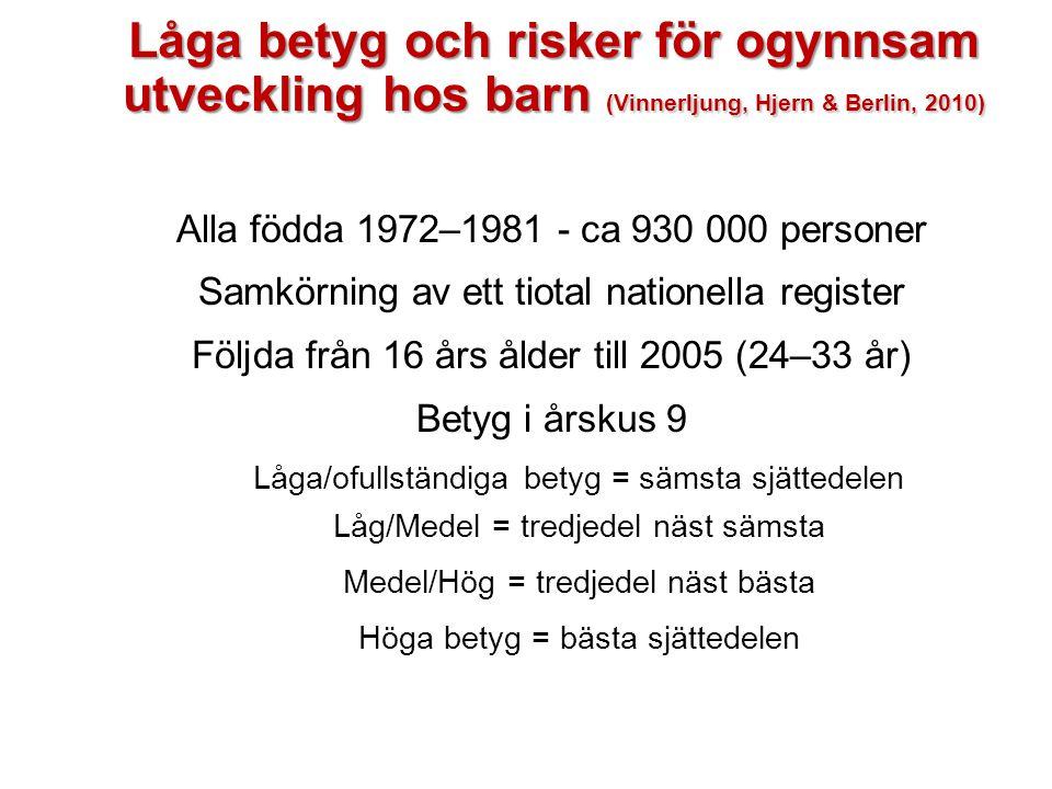 Låga betyg och risker för ogynnsam utveckling hos barn (Vinnerljung, Hjern & Berlin, 2010)