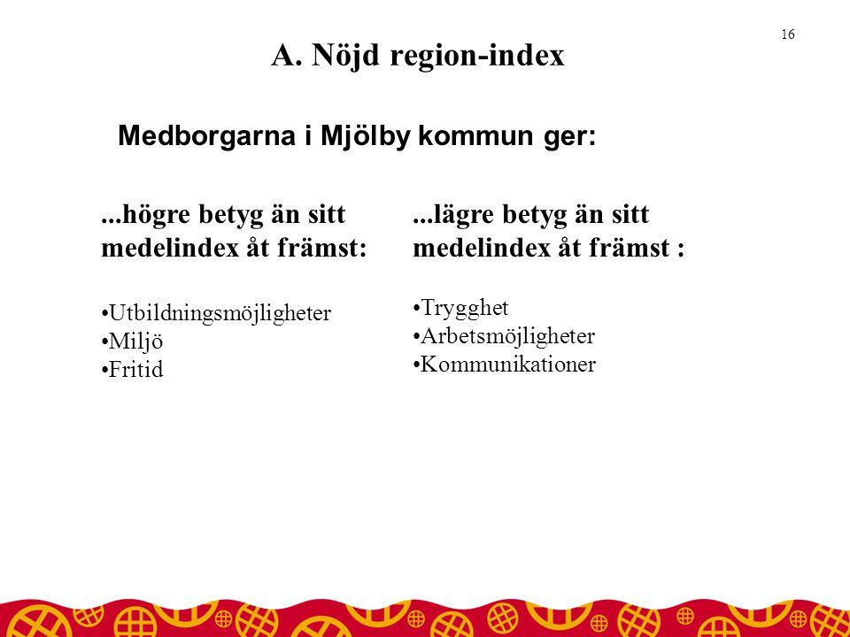 A. Nöjd region-index Medborgarna i Mjölby kommun ger: