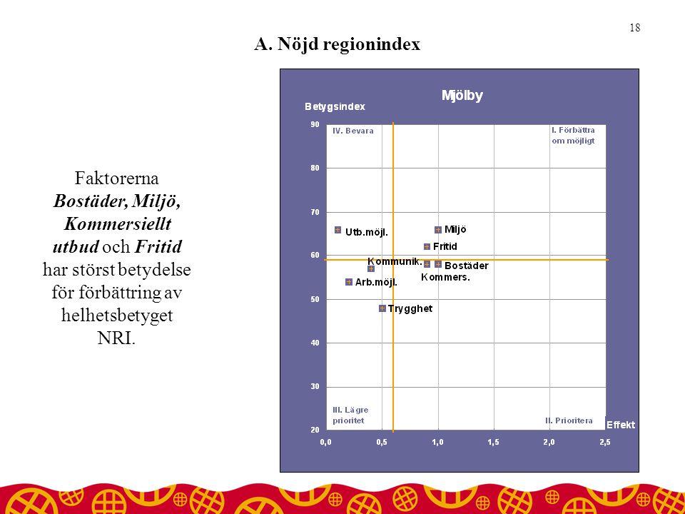 18 A. Nöjd regionindex.