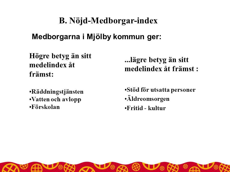 B. Nöjd-Medborgar-index