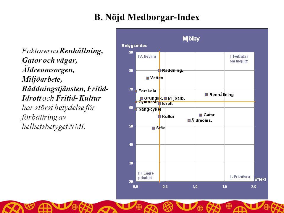 B. Nöjd Medborgar-Index