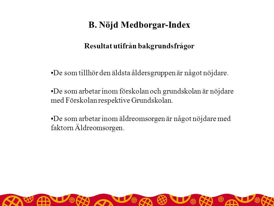 B. Nöjd Medborgar-Index Resultat utifrån bakgrundsfrågor