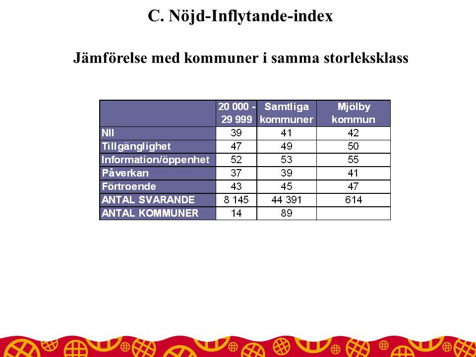 C. Nöjd-Inflytande-index Jämförelse med kommuner i samma storleksklass