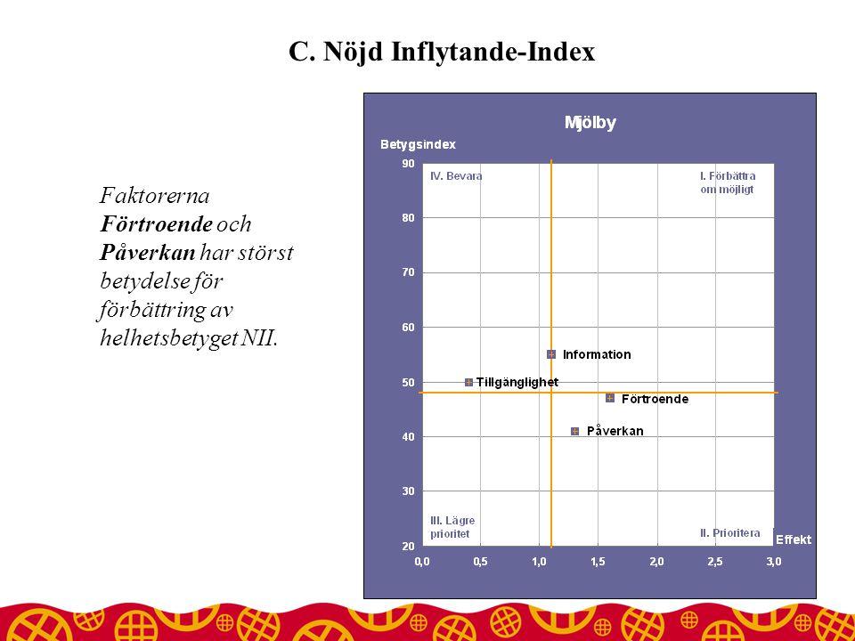 C. Nöjd Inflytande-Index