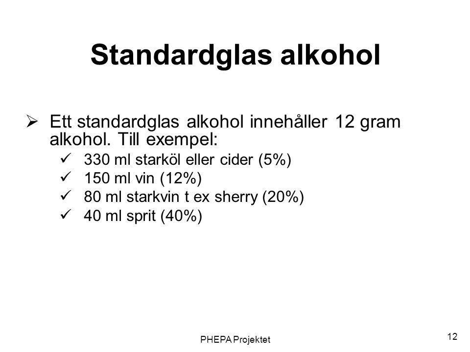 Standardglas alkohol Ett standardglas alkohol innehåller 12 gram alkohol. Till exempel: 330 ml starköl eller cider (5%)