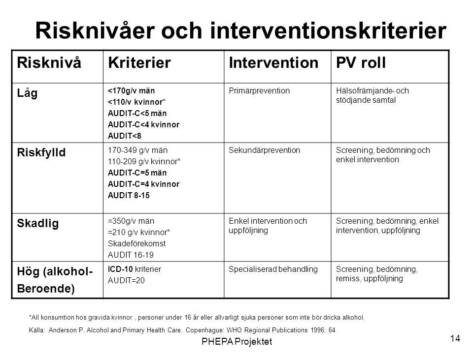 Risknivåer och interventionskriterier