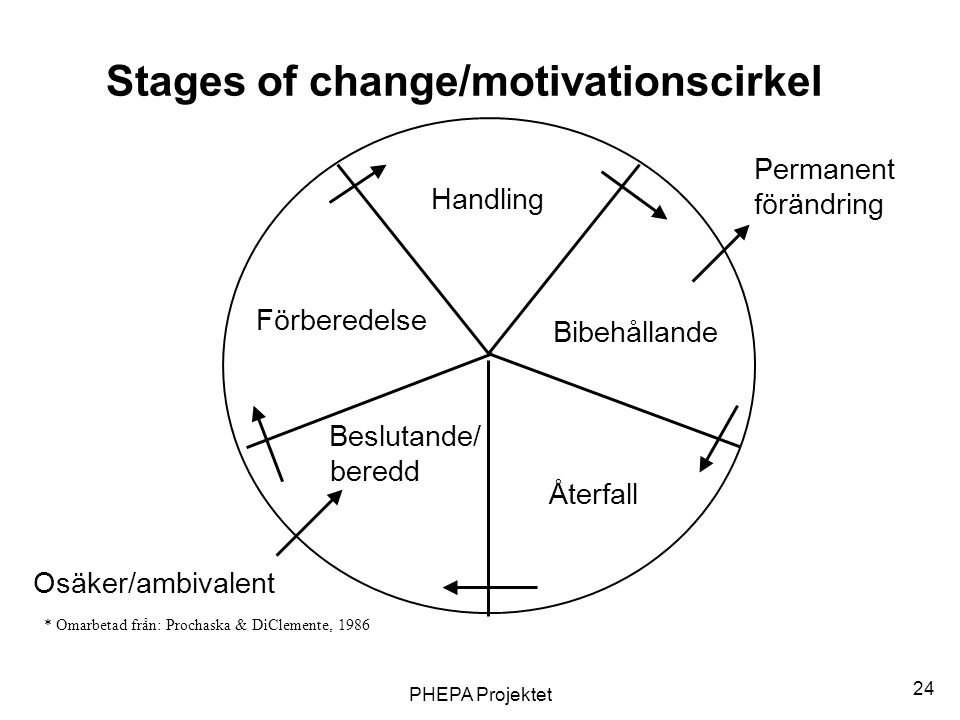 Stages of change/motivationscirkel