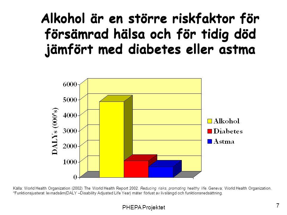 Alkohol är en större riskfaktor för försämrad hälsa och för tidig död jämfört med diabetes eller astma