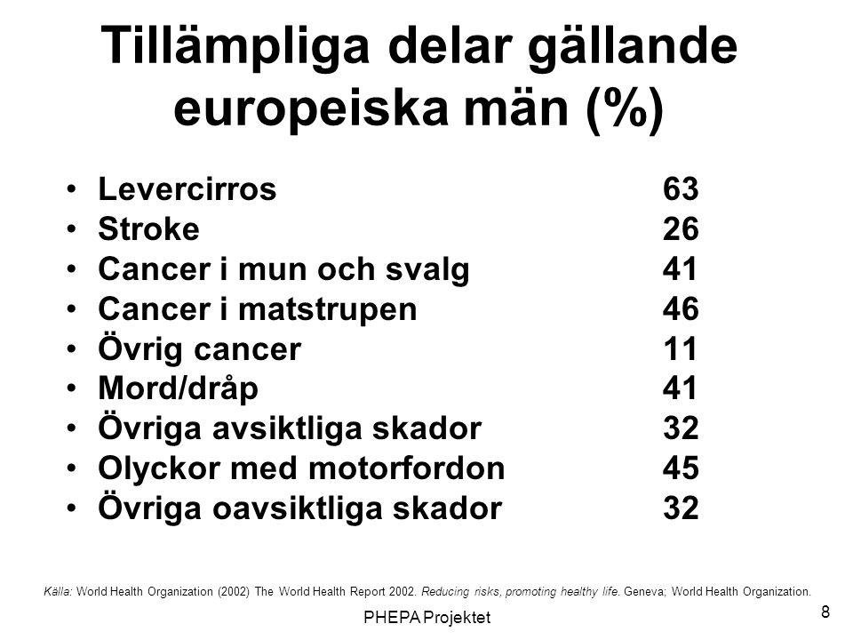 Tillämpliga delar gällande europeiska män (%)