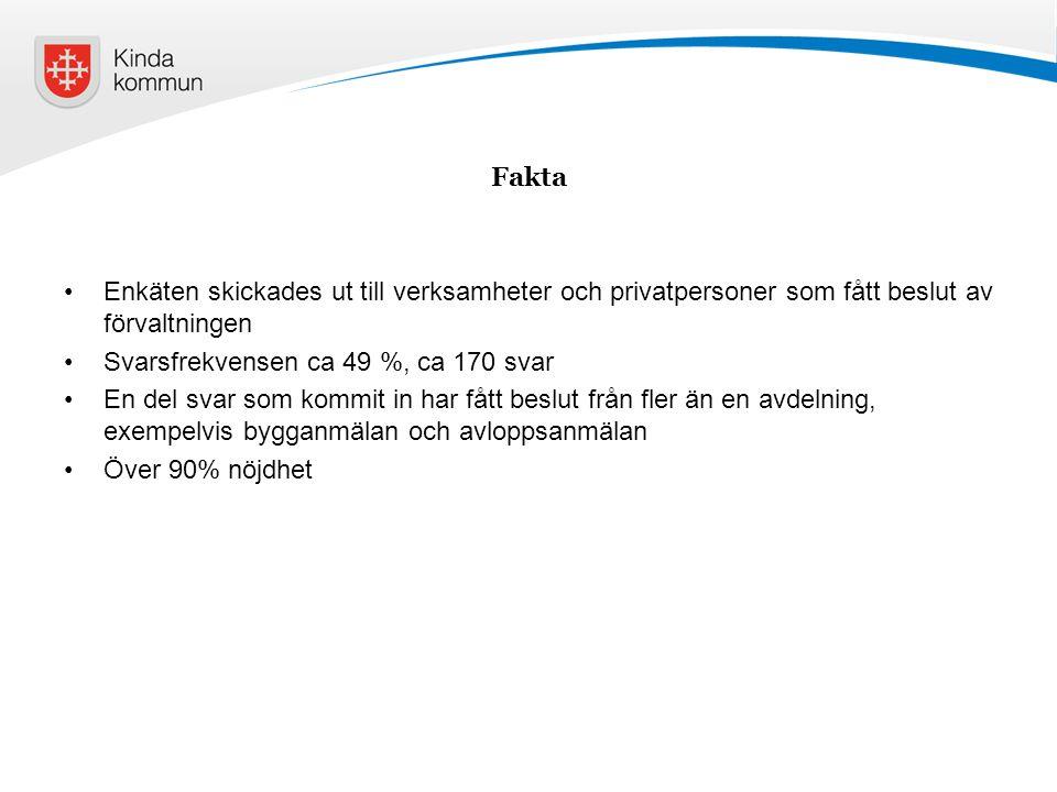 Fakta Enkäten skickades ut till verksamheter och privatpersoner som fått beslut av förvaltningen. Svarsfrekvensen ca 49 %, ca 170 svar.