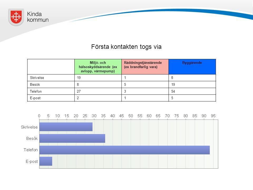 Miljö- och hälsoskyddsärende (ex avlopp, värmepump)