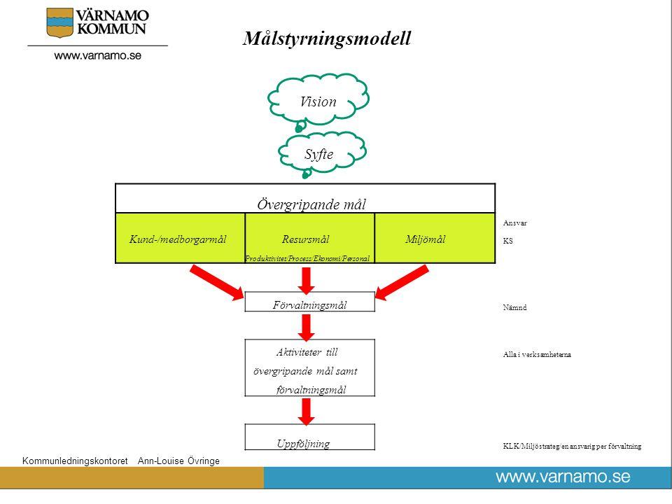 Målstyrningsmodell Vision Syfte Kund-/medborgarmål Resursmål