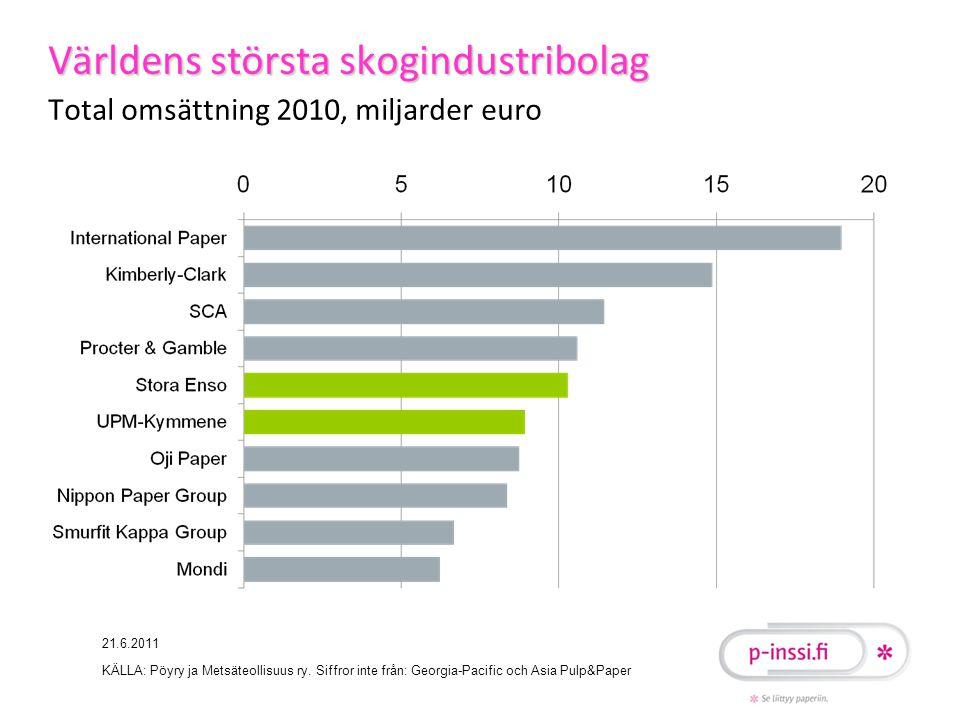 Världens största skogindustribolag Total omsättning 2010, miljarder euro